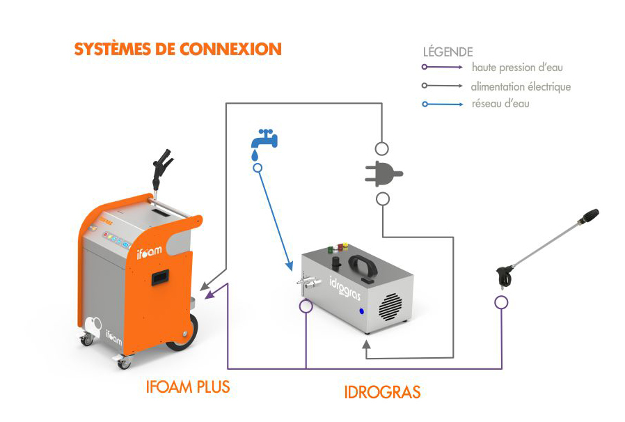 IDOGRAS CONEXIONES FRANCES